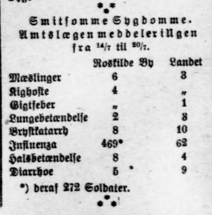 Roskilde Avis 23. juli 1918